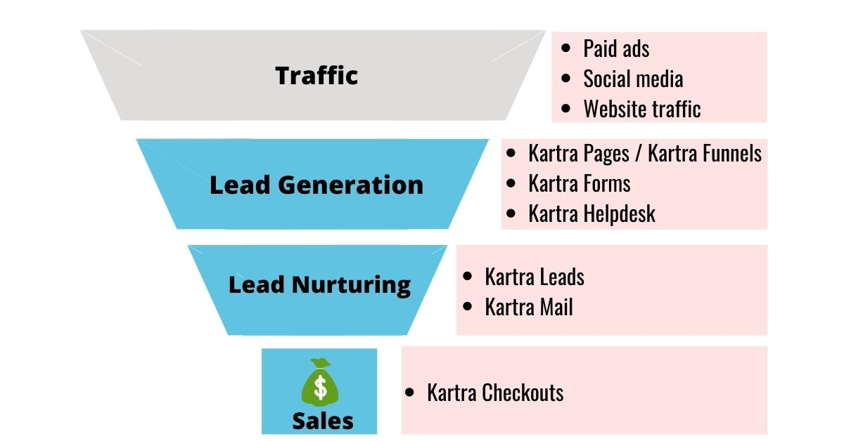 parts of marketing funnel that kartra helps with