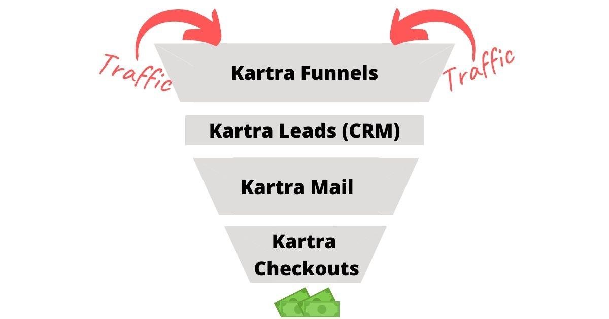 Kartra sales funnel diagram for online courses
