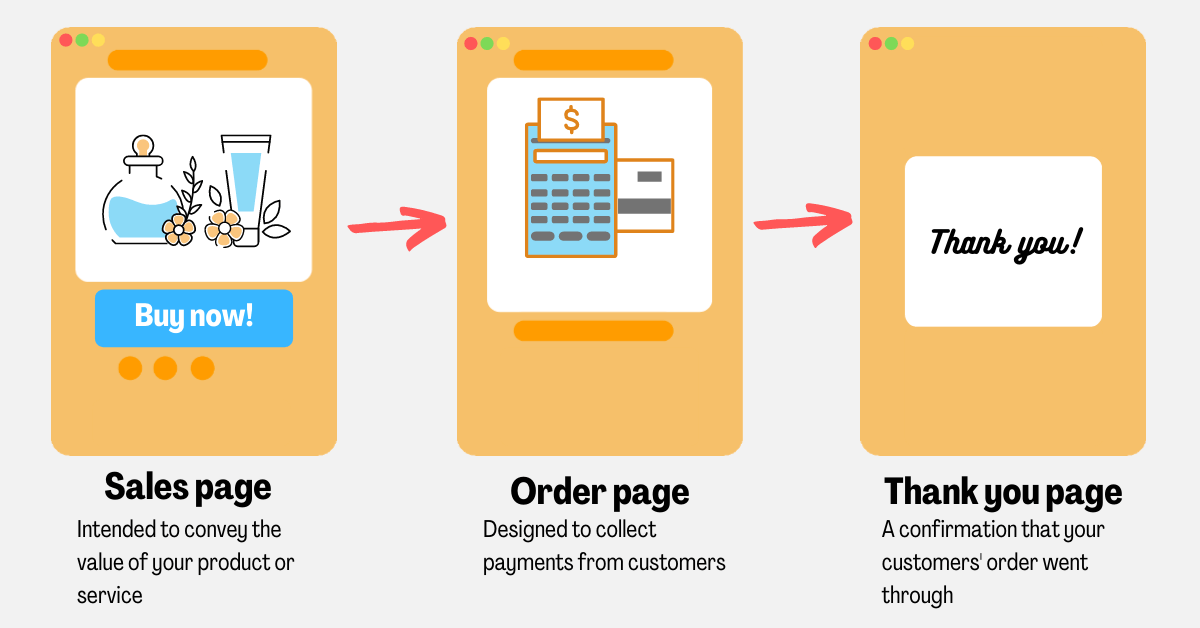 pages of a basic sales funnel