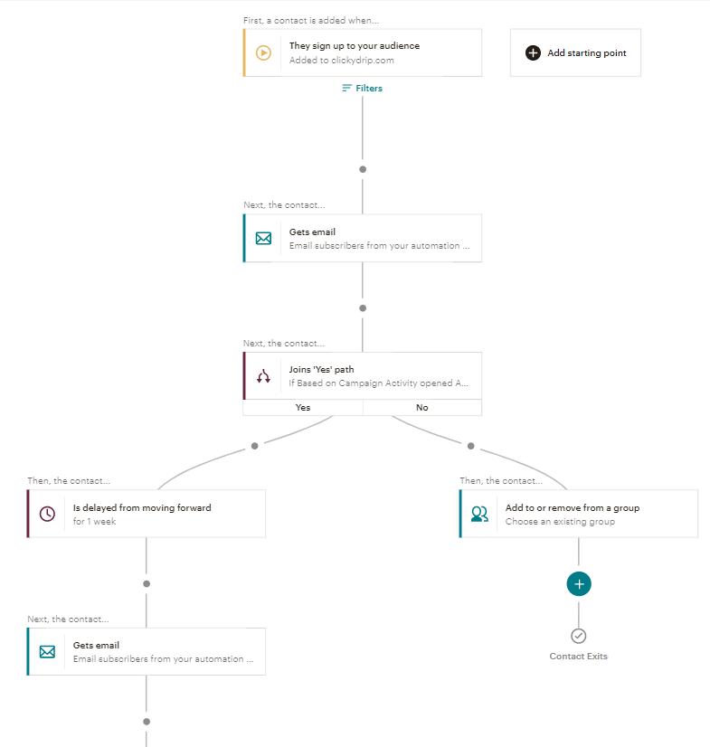 journey map in mailchimp