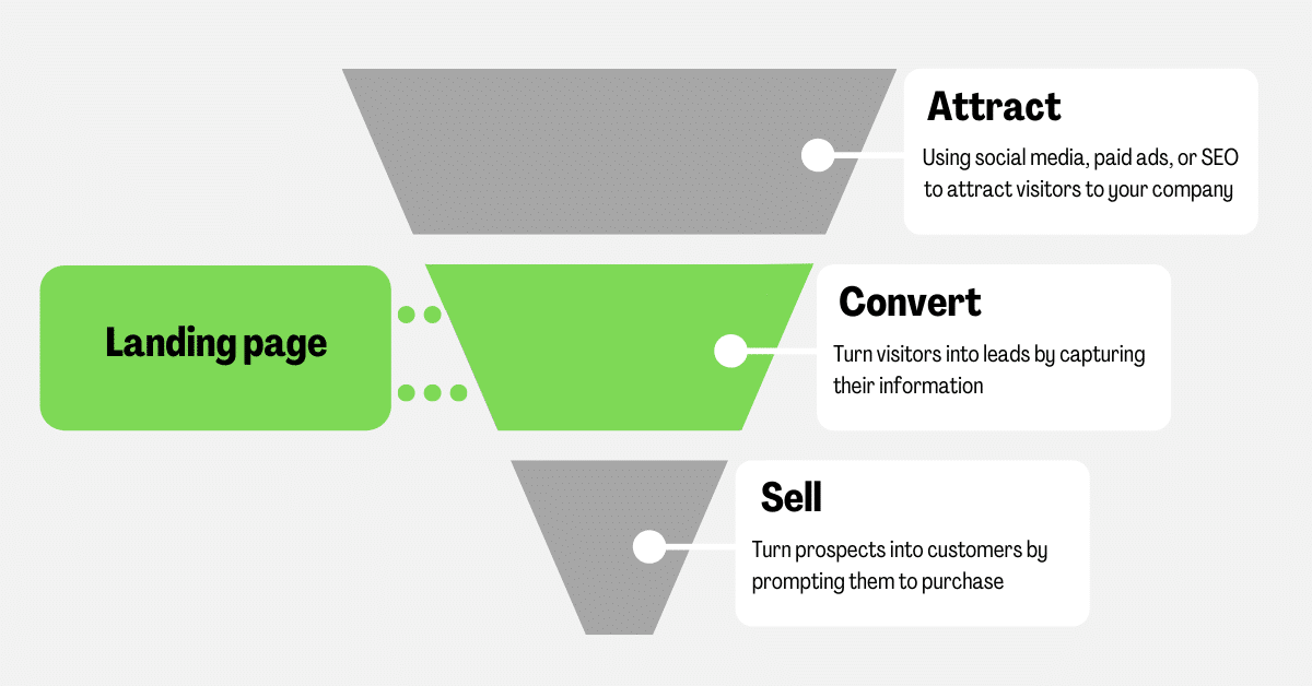where landing page falls into place in customers journey