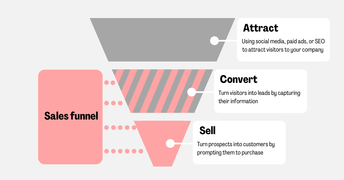 where sales funnels are used in buyers journey