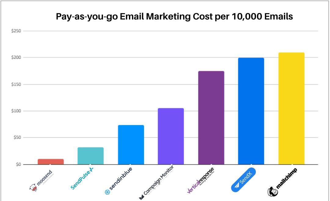 Pay as you go pricing for 10,000 emails for Moosend, SendPulse, Sendinblue, Campaign monitor, Vertical Response, SendX, Mailchimp