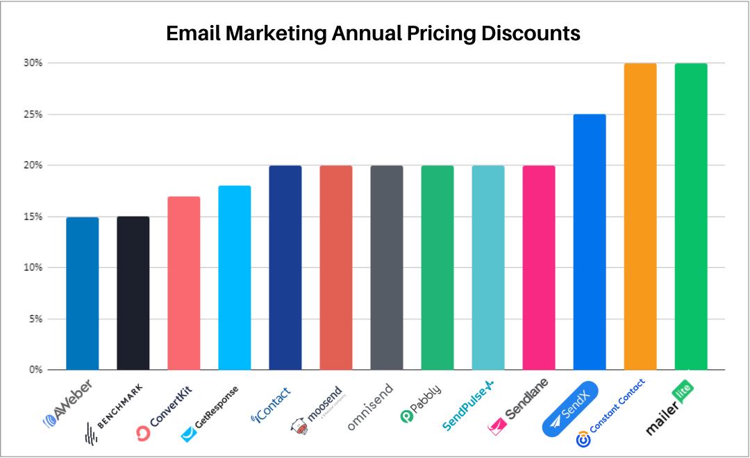 Annual pricing discounts for AWeber, Benchmark, Convertkit, GetResponse, IContact, Moosend, Omnisend, Pabbly, SendPulse, Sendlane, SendX, Constant Contact, MailerLite