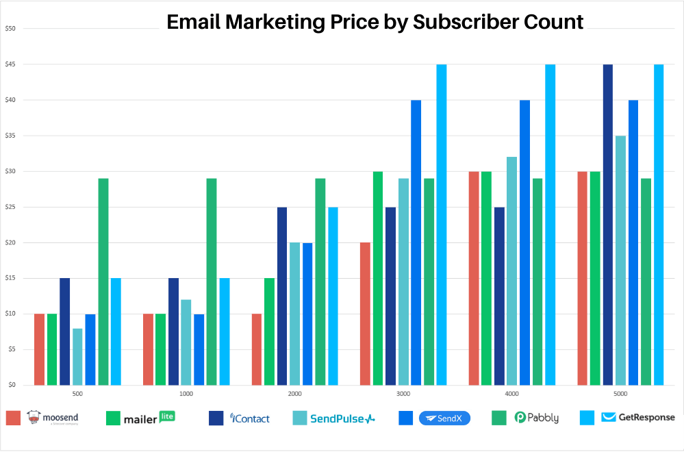 Email marketing prices from 500 to 5000 subscribers for Moosend, MailerLite, Icontact, SendPulse, SendX, Pabbly, and GetResponse