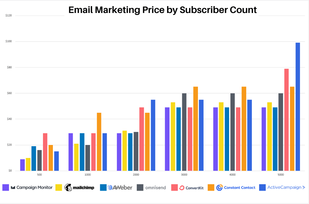 email marketing prices from 500 to 5000 subscribers for campaign monitor, Mailchimp, AWeber, Omnisend, ConvertKit, Constant Contact, and ActiveCampaign