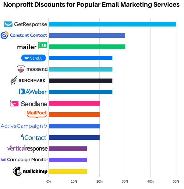 chart of the discounts for nonprofits for email marketing services