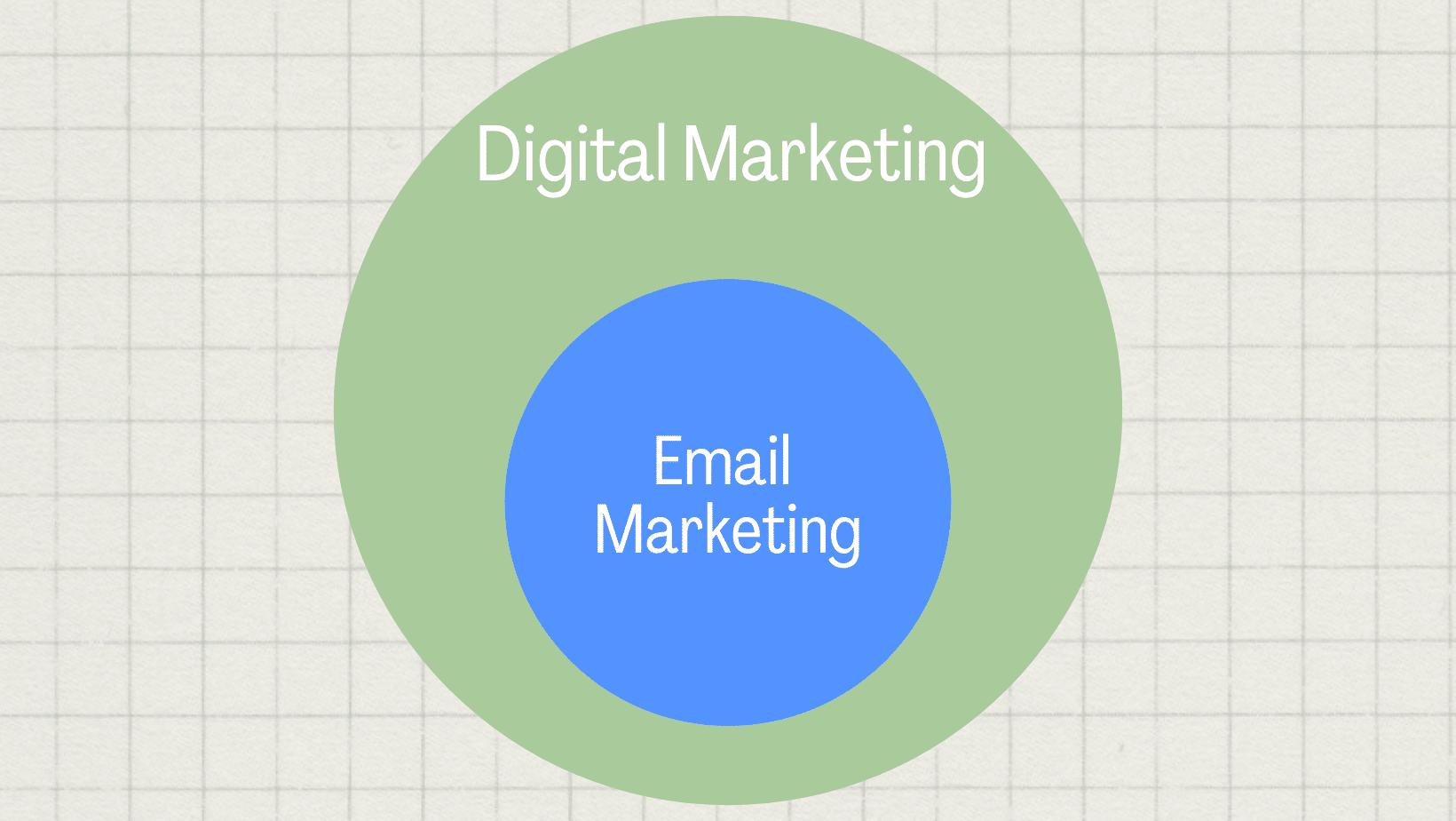 Circle chart of email marketing within digital marketing