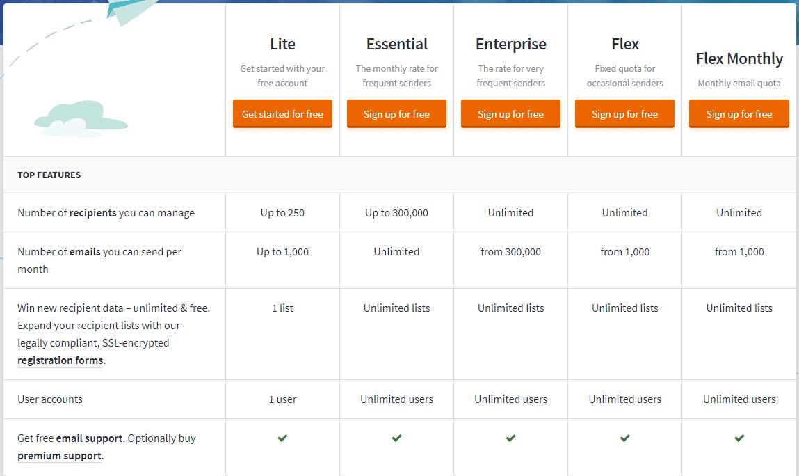 CleverReach Pricing