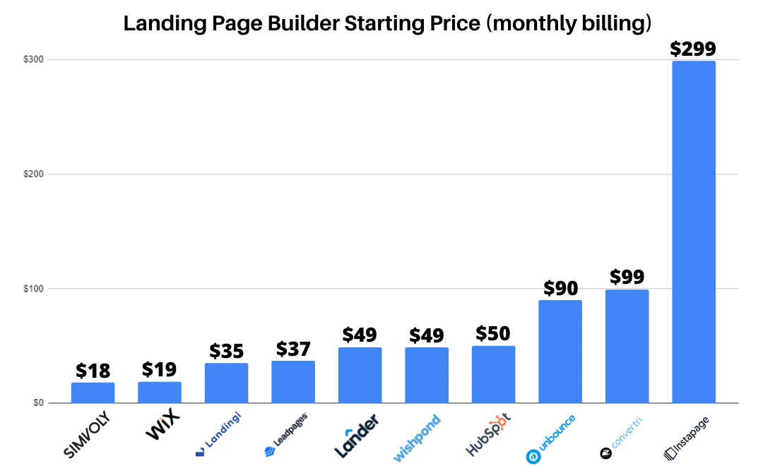 Bar chart of popular landing page builders and their starting prices