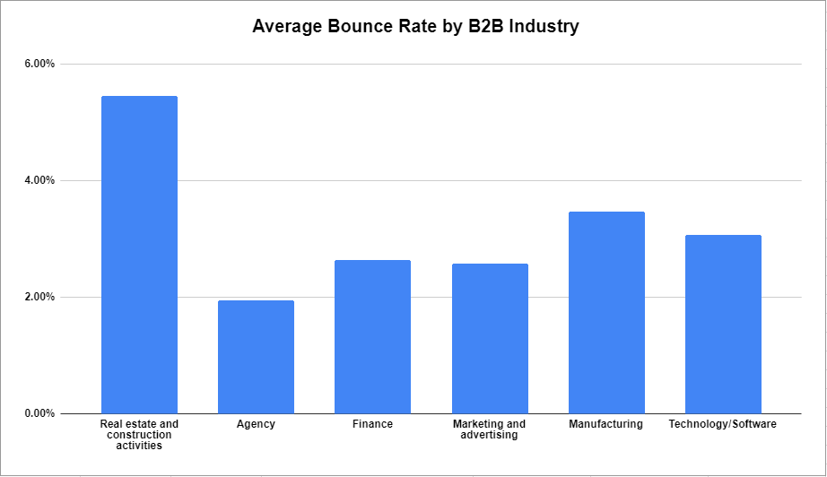 average bounce rate by b2b industry