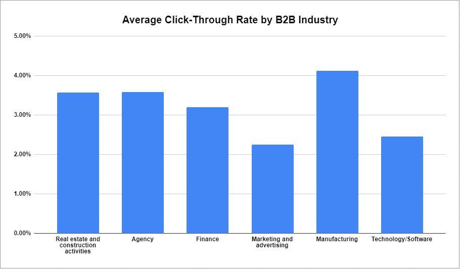 average click-through rate by b2b industry