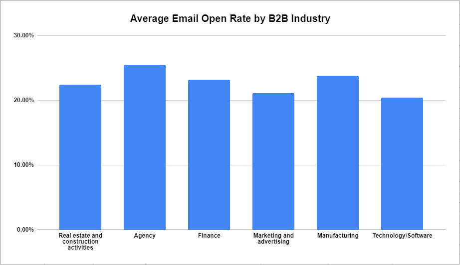 average email open rate by b2b industry